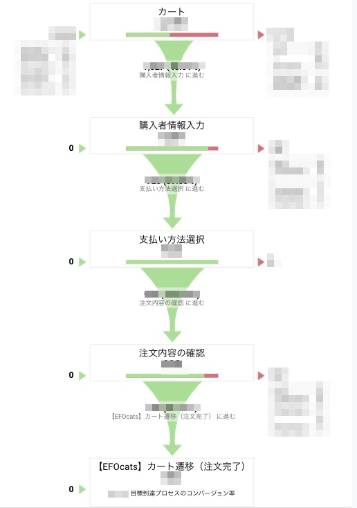 目標プロセス